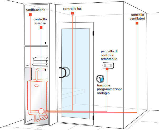 Generatore Di Vapore Per Uso Domestico